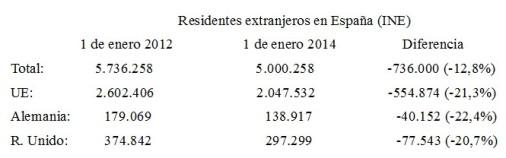 Residentes extranjeros en España