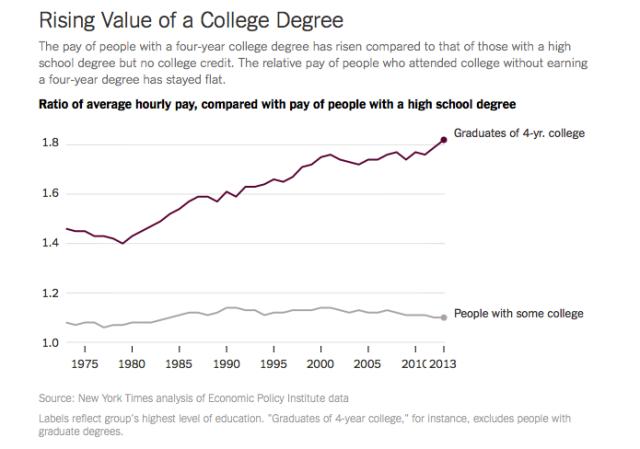 Retorno económico título universitario EEUU