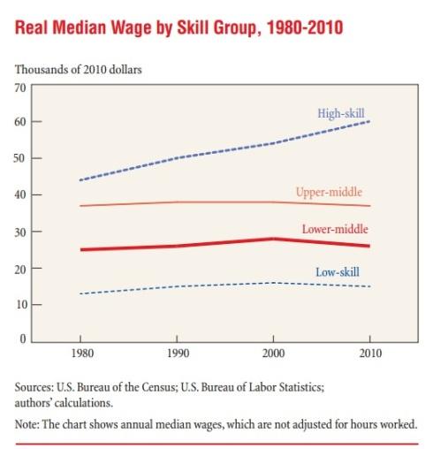 Salario según nivel de habilidades 2