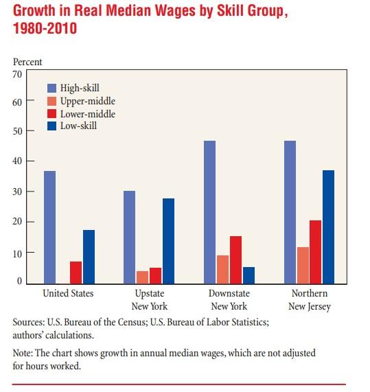 Salario según nivel de habilidades 2a