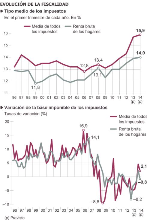 Tipo medio de los impuestos en España