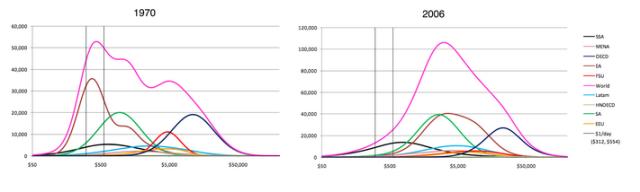 1970 2006 Distribucion mundial del ingreso