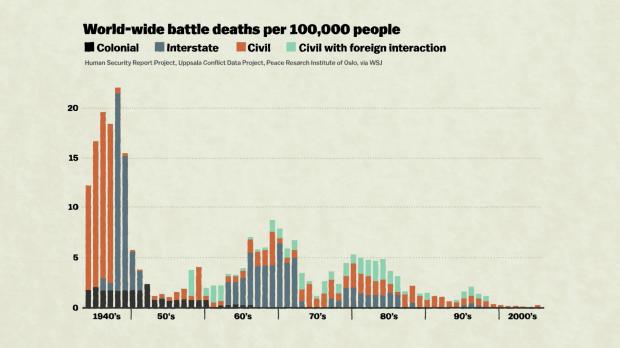 battle_deaths_chart