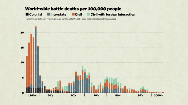 battle_deaths_chart