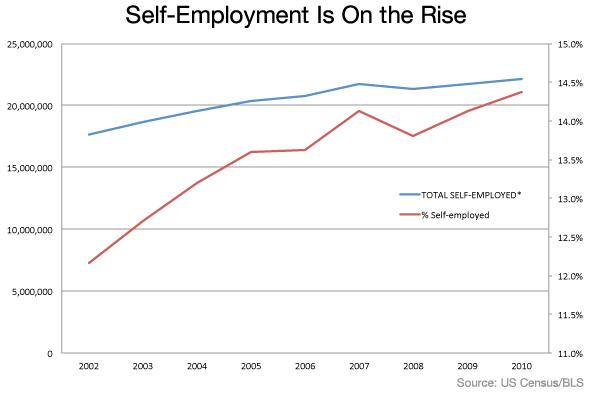 Boom del auto-empleo