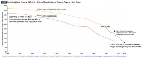 Caida de la pobreza en el mundo
