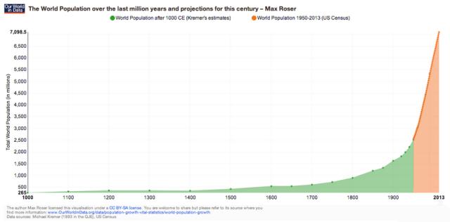 De 1.000 a 7.000 millones de personas Poblacion mundial 1800 2010