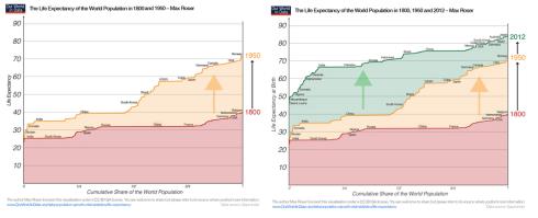 Desigualdad en los aumentos de la esperanza de vida