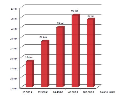 Dia liberacion fiscal segun nivel de ingresos(1)