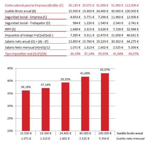 Esfuerzo fiscal España(1)
