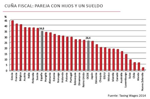 Esfuerzo fiscal pareja con hijos España(1)