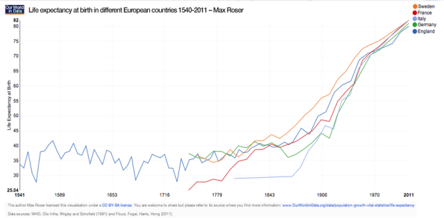 Esperanza de vida Revolucion Industrial Capitalismo Europa