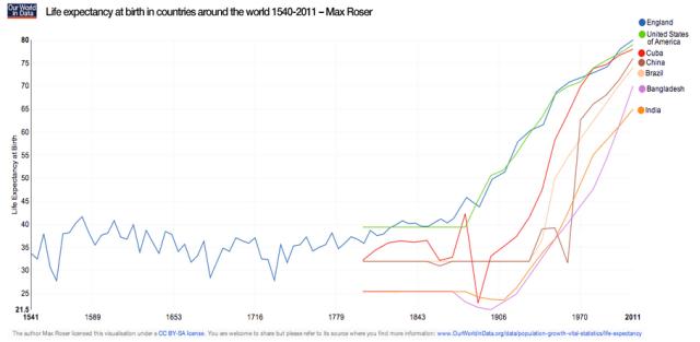 Esperanza de vida Revolucion Industrial Capitalismo Mundo