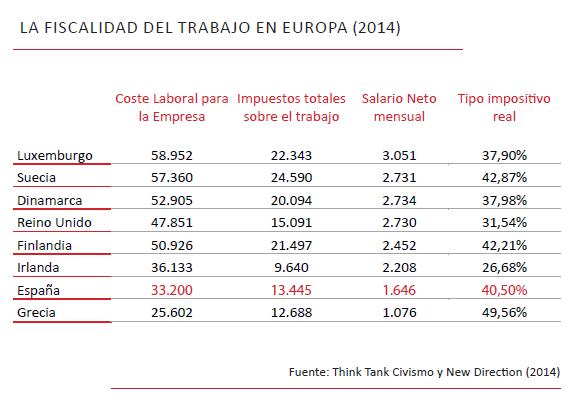 Fiscalidad del trabajo España Europa(1)