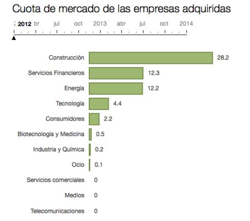 Inversion extranjera en España 2009-2014 por sector 1