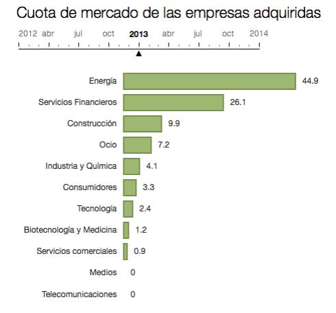 Inversion extranjera en España 2009-2014 por sector 2