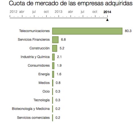Inversion extranjera en España 2009-2014 por sector 3