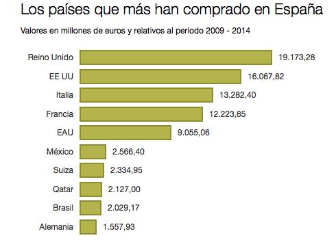 Inversion extranjera en España 2009-2014