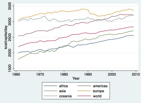 kilocalorias per capita al dia en el mundo