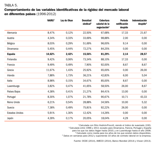 Mercado Laboral Fundación Faes 15
