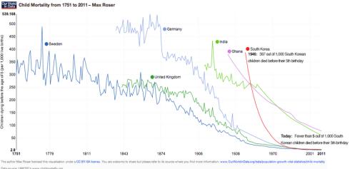 Mortalidad infantil Capitalismo