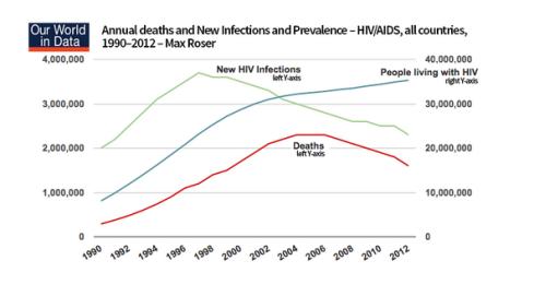 Muertes Infecciones Supervivientes SIDA