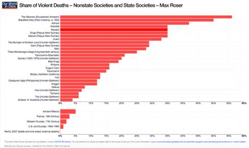 Muertes violentas en la prehistoria y las historia moderna