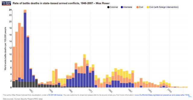 Numero de muertes en guerras entre paises