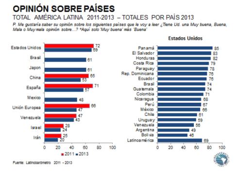 Opinión Latinoamérica sobre EEUU