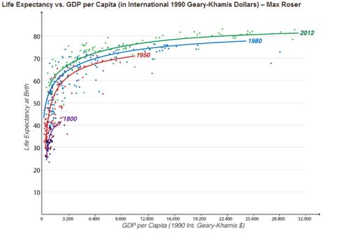 PIB per capita Esperanza de vida