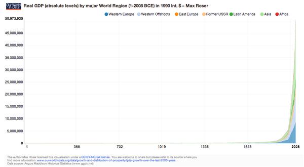 PIB real por cada region mundial Año 1 Año 2008