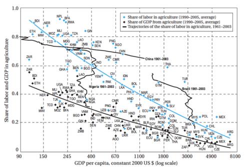 Porcentaje de la población dedicada a la Agricultura en el mundo