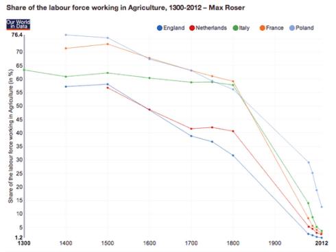 Porcentaje de la población dedicada a la Agricultura en Europa
