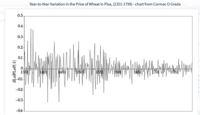 precio trigo pisa