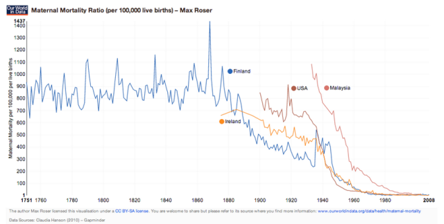 Ratio de mortalidad materna