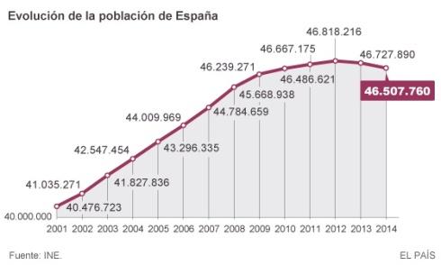 Salida inmigrantes reducción población
