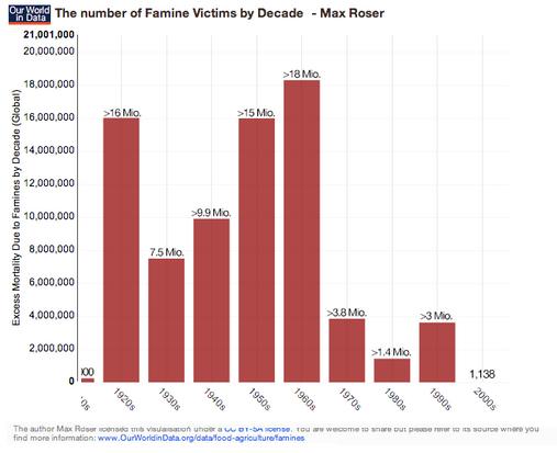 victimas de hambrunas