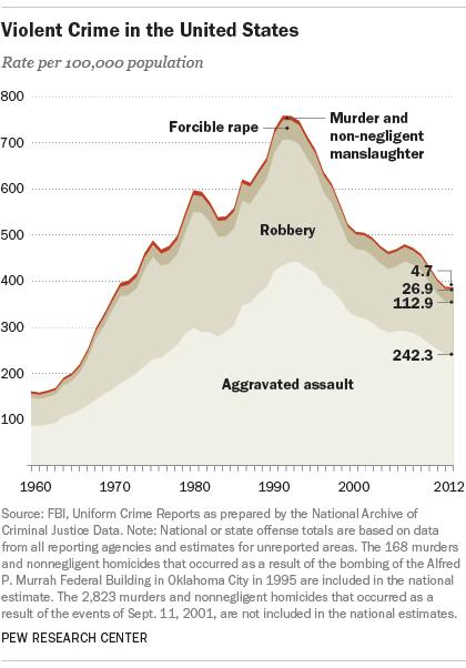 Crimen violento EEUU
