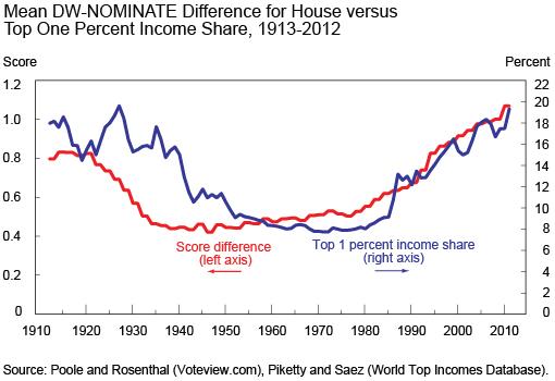 Desigualdad y Polarizacion Politica