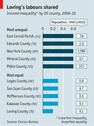 Igualdad Desigualdad EEUU