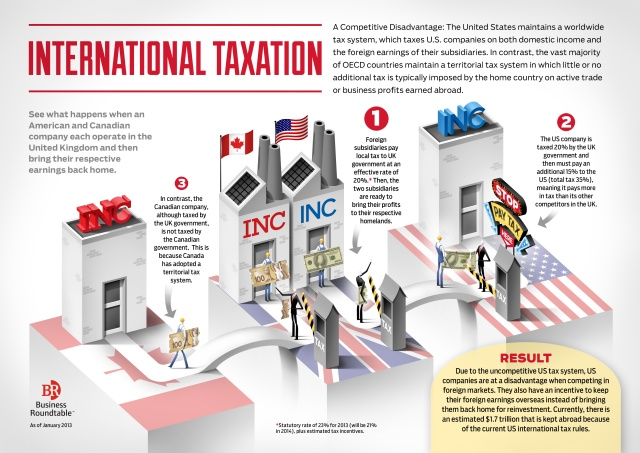 International Taxation Infographic
