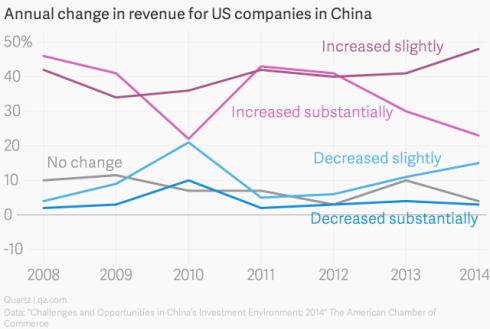 annual-change-in-revenue-for-us-companies-in-china-increased-substantially-increased-slightly-no-change-decreased-substantially-decreased-slightly_chartbuilder