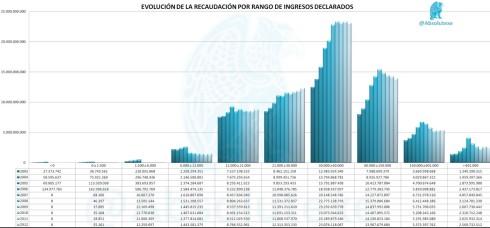 Evolucion de la recaudacion por rango de ingresos declarados