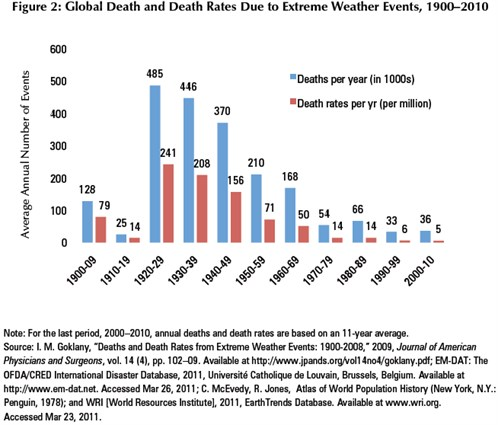 extreme_wx_deaths_498x425