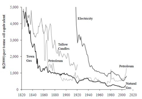 trends-in-the-prices-of-energy-sources-for-lighting-1820-2008-fouquet-and-pearson-20120_499x350