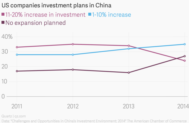 us-companies-investment-plans-in-china-11-20-increase-in-investment-1-10-increase-no-expansion-planned_chartbuilder