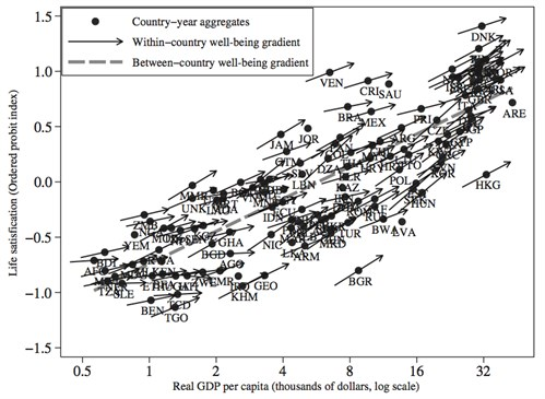 within-country-and-between-country-estimates-of-the-life-satisfaction-income-gradient-gallup-world-poll-stevenson-wolfers-20080_499x365