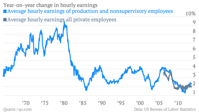 year-on-year-change-in-hourly-earnings-average-hourly-earnings-of-production-and-nonsupervisory-employees-average-hourly-earnings-all-private-employees_chartbuilder