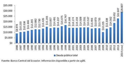 Datos del Banco Central. Gráfica de Francisco Briones.