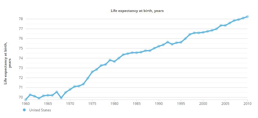 Esperanza de vida EEUU